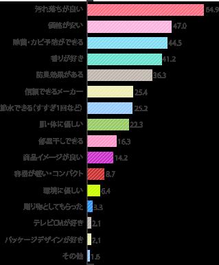 洗濯用洗剤選びのポイント 2016
