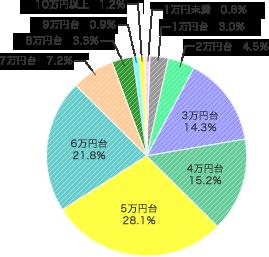 ランドセルの価格 2017