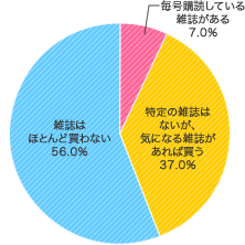 ママ用雑誌購読率 2017