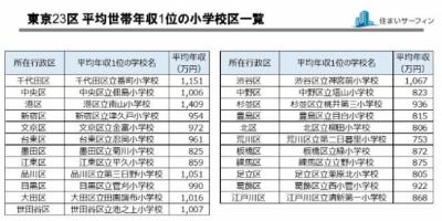 公立小学校の親の年収で中学受験率がわかる?(東京23区)