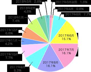 ランドセル購入(予約)時期 2018