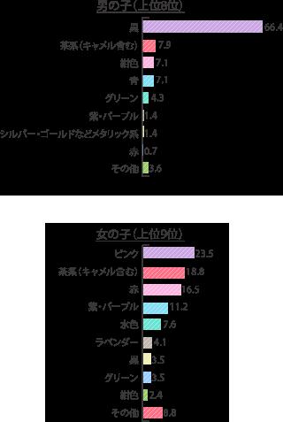 ランドセルの色(男女別) 2018
