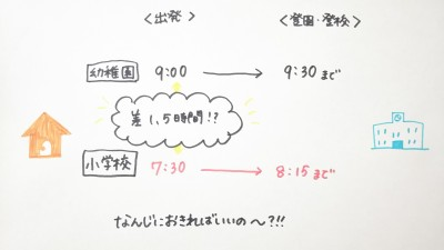 【年長さんの入学準備】タイムスケジュールで理想の朝時間を手に入れよう!