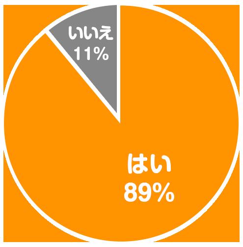 はい89% いいえ11%