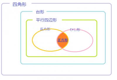 【小2算数】親の時とは違う!?正方形と長方形の教え方やセンチリットル