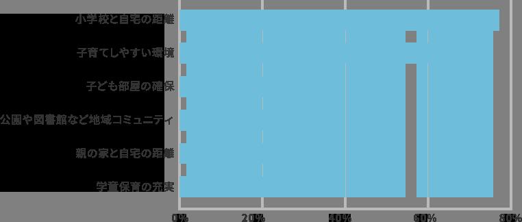 [グラフ]子どもが小学校へあがるにあたり、住環境で気になることは?